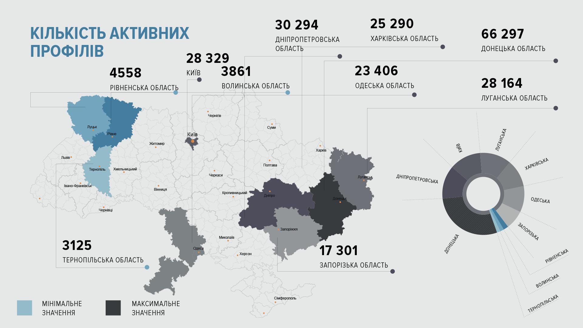 какое место занимает мире украина
