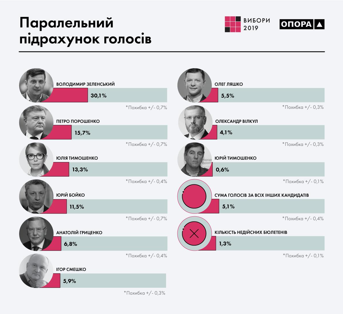 22 апреля 2019 — Результаты выборов президента Украины 2019: Зеленский набирает рекордное количество голосов