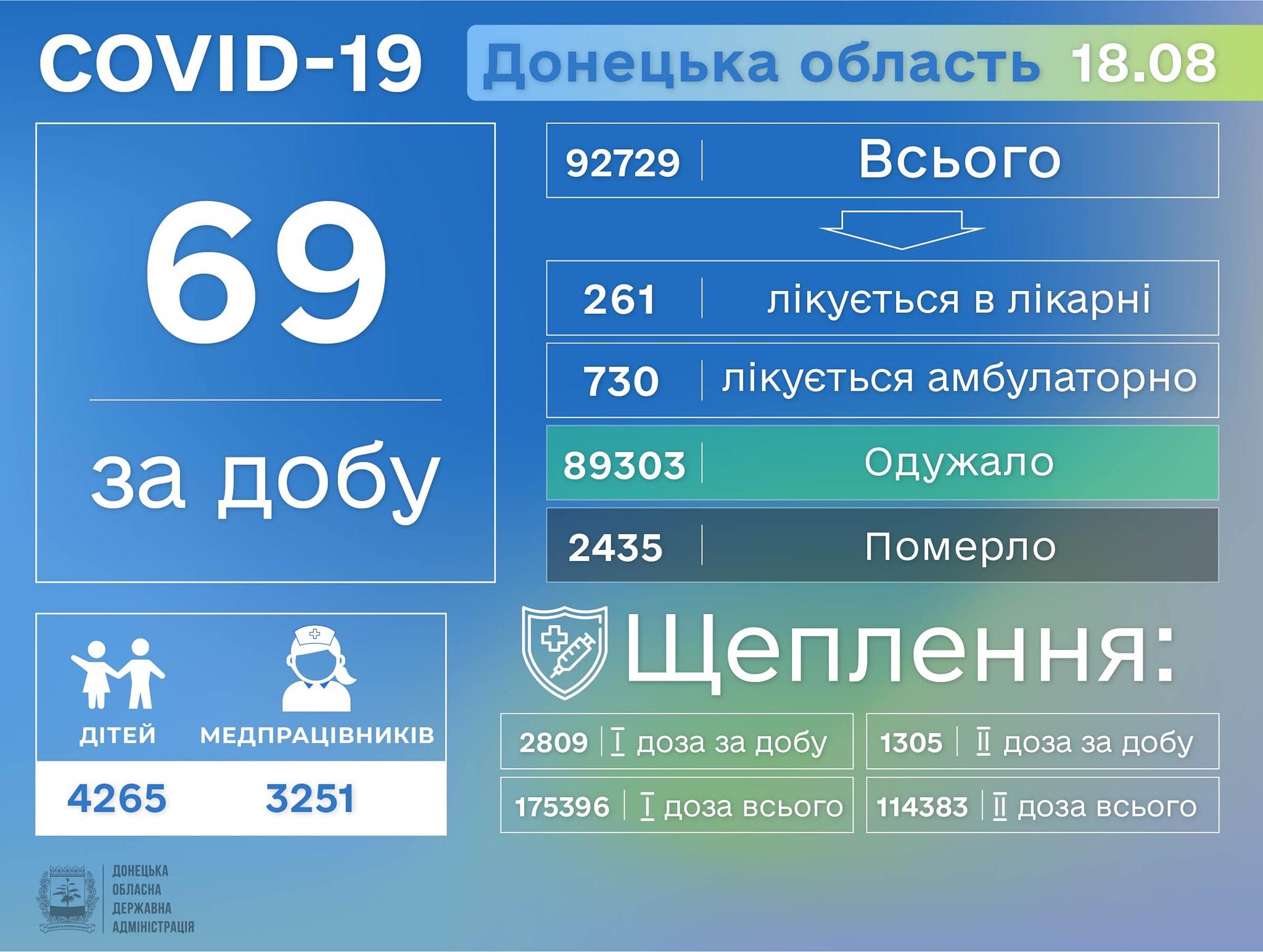 У Донецькій області за добу зафіксували 5 смертей від COVID-19_1