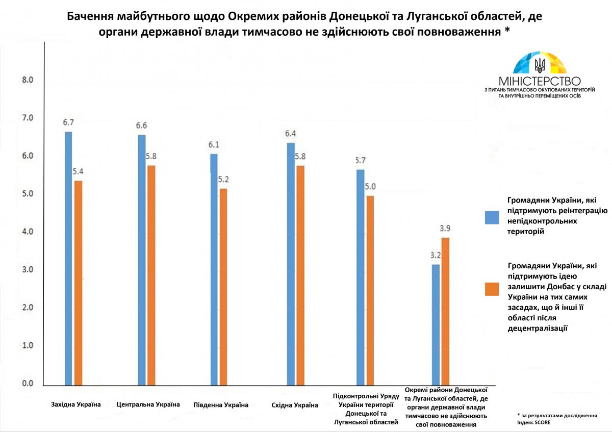 Власти Украины сделали главное объявление подеоккупации Донбасса— Конец ДНР-ЛНР