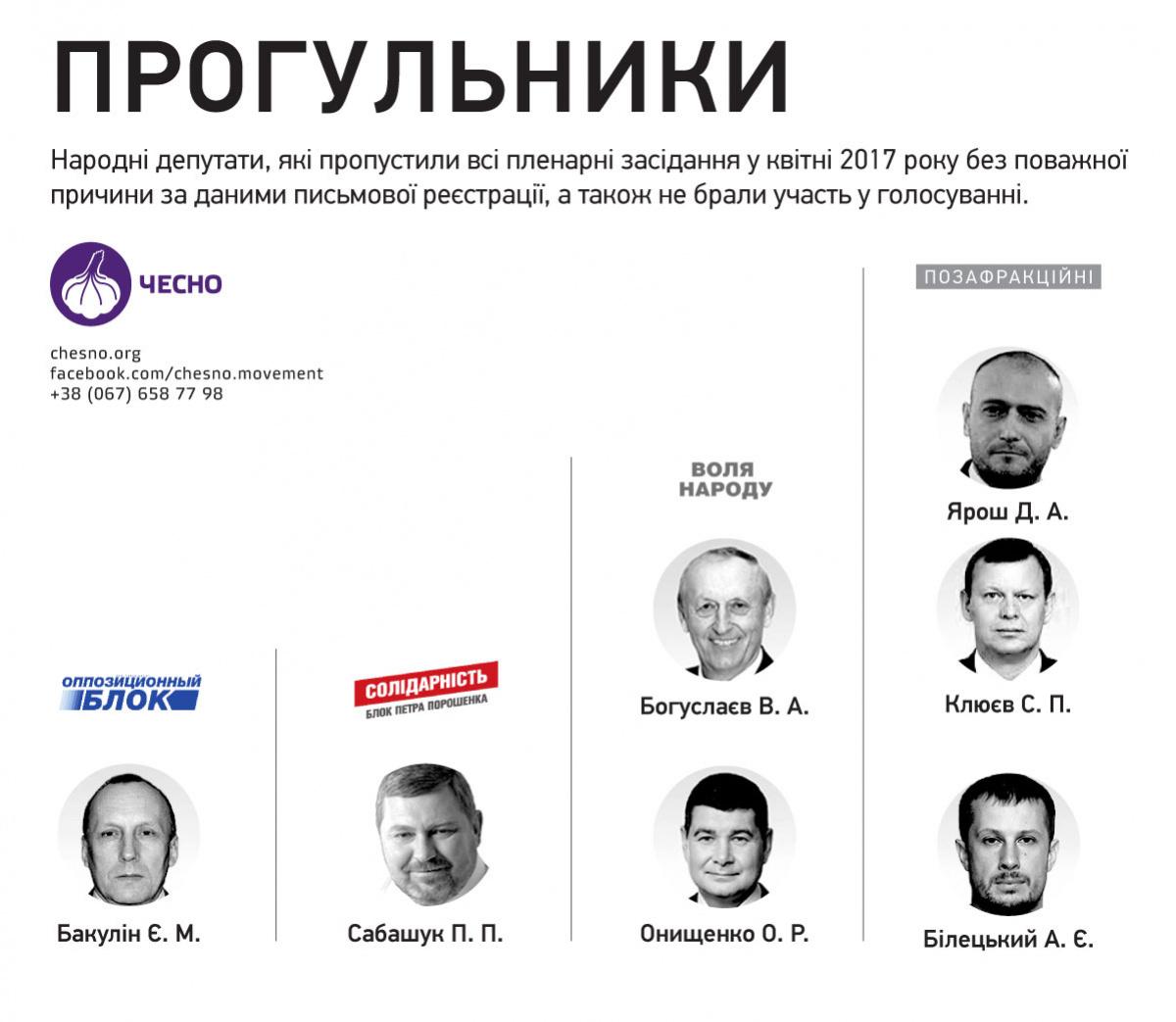 Названы имена нардепов-прогульщиков апреля (инфографика)