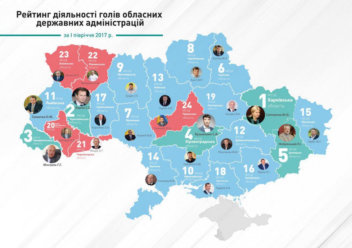 Светличная возглавила рейтинг губернаторов КИУ